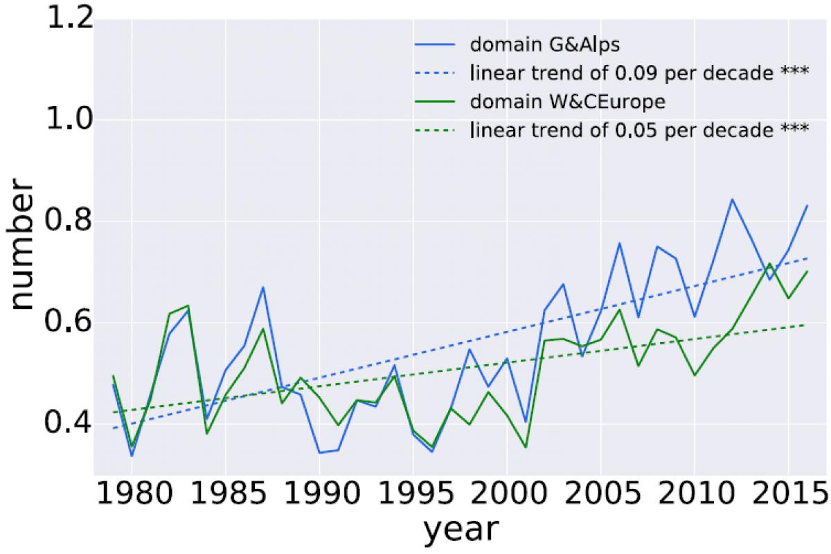 Nova statistična metoda potrjuje povečevanje števila neviht s točo v Evropi